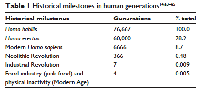 Historical milestones in human generations
