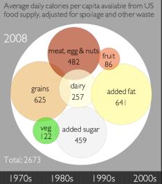 2008 calories
