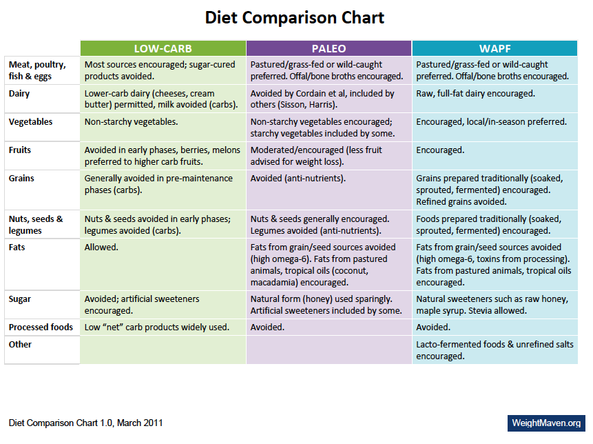 Hack my diet comparison chart